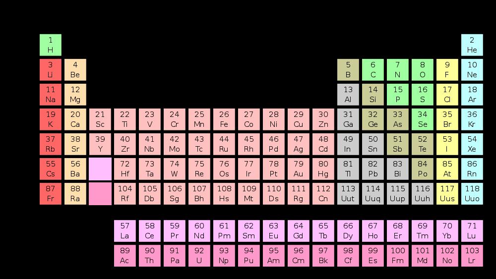 Radioactive Decay Chart and radioactive decay