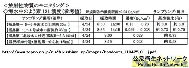 i131 Are Fukushima Reactors 5 and 6 In Trouble Also?