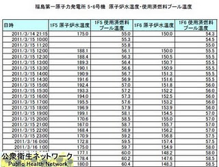 temp Are Fukushima Reactors 5 and 6 In Trouble Also?