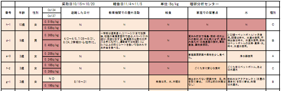 Urine tests for cesium in saitama