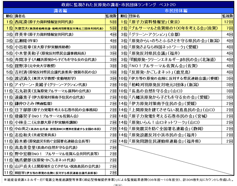List of people and organizations under the surveillance of Japanese government