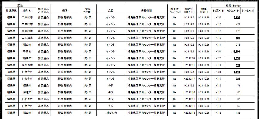 Contaminated wild boars from Fukushima