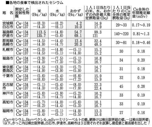 Contamination of daily food by cesium all over Japan