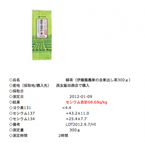 Contamination : 68.6 Bq/Kg from green tea