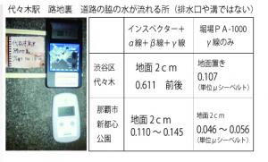 Obvious gap of contamination between Tokyo and Okinawa