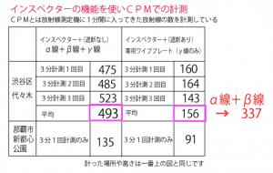 Obvious gap of contamination between Tokyo and Okinawa2