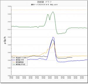Radiation level increased around when M5.7 hit Fukushima