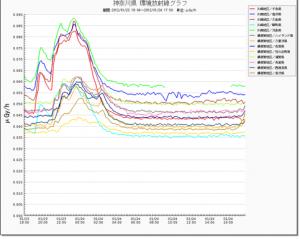 Radiation level increased around when M5.7 hit Fukushima2