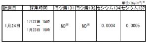 Radiation level increased around when M5.7 hit Fukushima4