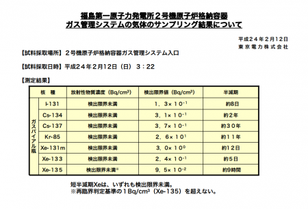 Tepco has no equipment to measure neutron ray