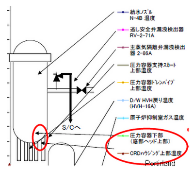 Possibility of Tepco to have broken the heating gauge on purpose2