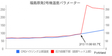 Possibility of Tepco to have broken the heating gauge on purpose