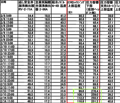 Possibility of Tepco to have broken the heating gauge on purpose3