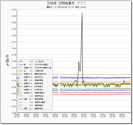 Radiation level spiked up after the earthquake in Tokai Mura