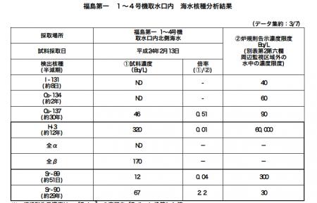 Tritium leakage is increasing2