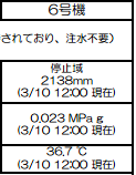 Temperature of reactor 6 picked up by 10℃2