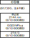 Temperature of reactor 6 picked up by 10℃