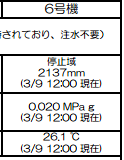Temperature of reactor 6 picked up by 10℃3