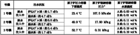 Reactor1 heated2