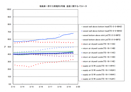 temperature of reactor2 increasing