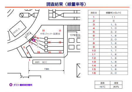 Tepco surveyed radiation level of reactor2 again [11 mSv/h]5