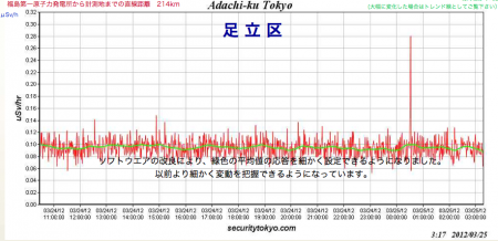 Radiation spiked in Tokyo at 0:30 on 3/25/2012