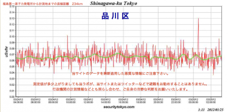 Radiation spiked in Tokyo at 0:30 on 3/25/2012 2