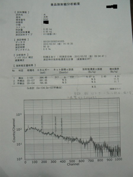Iodine131 measured from tap water in Minamisoma
