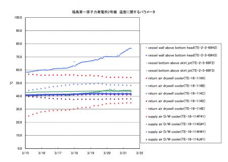Reactor 2 is reaching 80℃