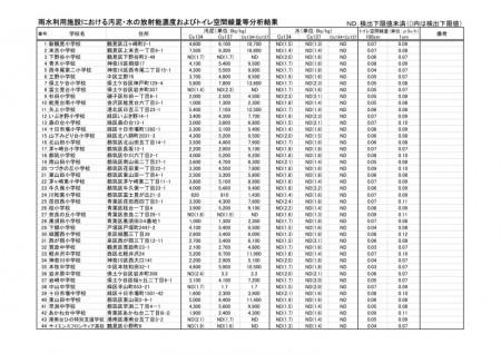 16,800 Bq/Kg of cesium from elementary school in Yokohama