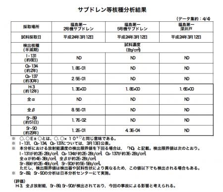 Tritium spreads underground of Fukushima plant2