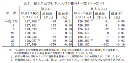 JP population decreased by 259,000 people 2