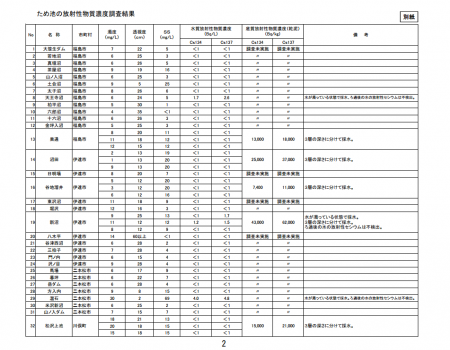 170,000 Bq/Kg from the soil of storage reservoir in Fukushima2