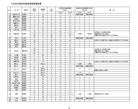 170,000 Bq/Kg from the soil of storage reservoir in Fukushima3