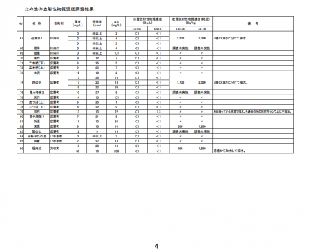 170,000 Bq/Kg from the soil of storage reservoir in Fukushima4