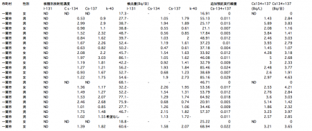 119 of 132 people positive from sampling survey of radioactive substances in urine in Iwate2