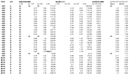 119 of 132 people positive from sampling survey of radioactive substances in urine in Iwate9
