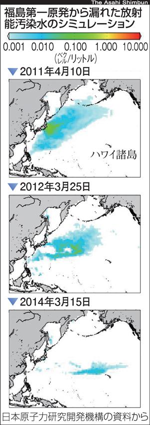Marine contamination reached Philippines last April