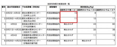 Iodine 131 measured in Kawasaki, Yokohama, Chiba and Gunma