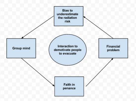Self-hypnosis model