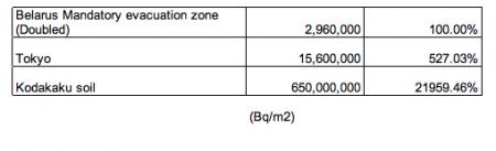 650,000,000 Bq/m2 in Minamisoma