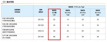 Iodine 131 measured in Kawasaki, Yokohama, Chiba and Gunma2