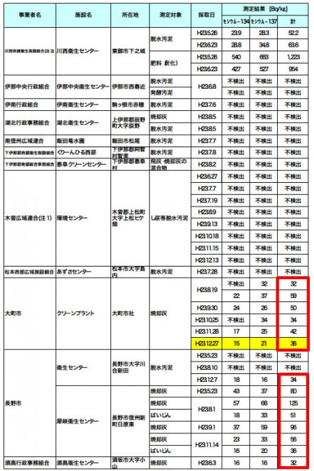 1,000 Bq/kg from human excrement in Nagano2