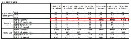 Iodine 131 measured in Kawasaki, Yokohama, Chiba and Gunma3