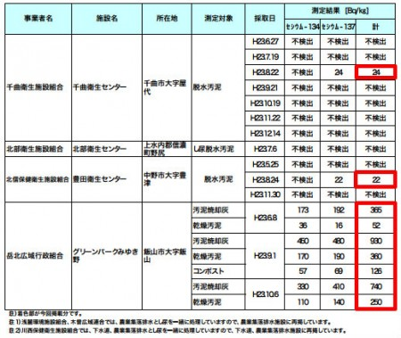 1,000 Bq/kg from human excrement in Nagano3