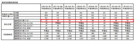 Iodine 131 measured in Kawasaki, Yokohama, Chiba and Gunma4
