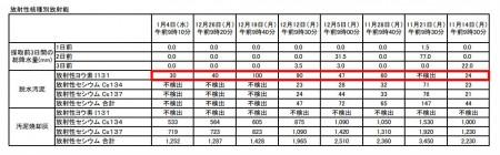 Iodine 131 measured in Kawasaki, Yokohama, Chiba and Gunma5