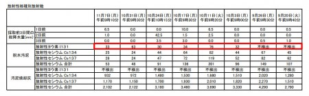 Iodine 131 measured in Kawasaki, Yokohama, Chiba and Gunma6
