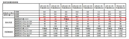 Iodine 131 measured in Kawasaki, Yokohama, Chiba and Gunma7