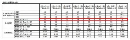 Iodine 131 measured in Kawasaki, Yokohama, Chiba and Gunma8